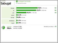 Análise Eleitoral - Autárquicas Sabugal