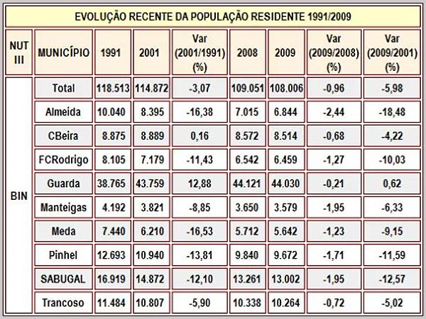 Evolução da população residente no concelho do Sabugal
