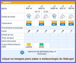 Sabugal - Meteorologia