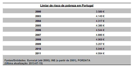 Limiar do Risco de Pobreza em Portugal - Capeia Arraiana