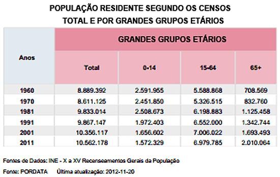 População residente em Portugal segundo os censos de 2011 (fonte: Pordata)