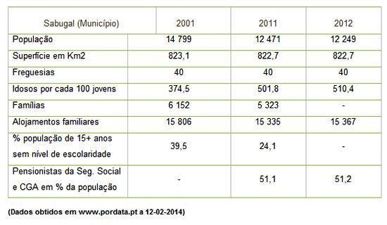 Estatísticas do Concelho do Sabugal