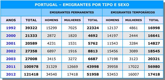 Emigração em Portugal - Capeia Arraiana