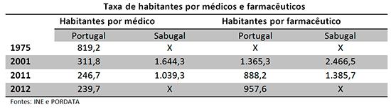 Tabela de Médicos por Habitantes - Capeia Arraiana