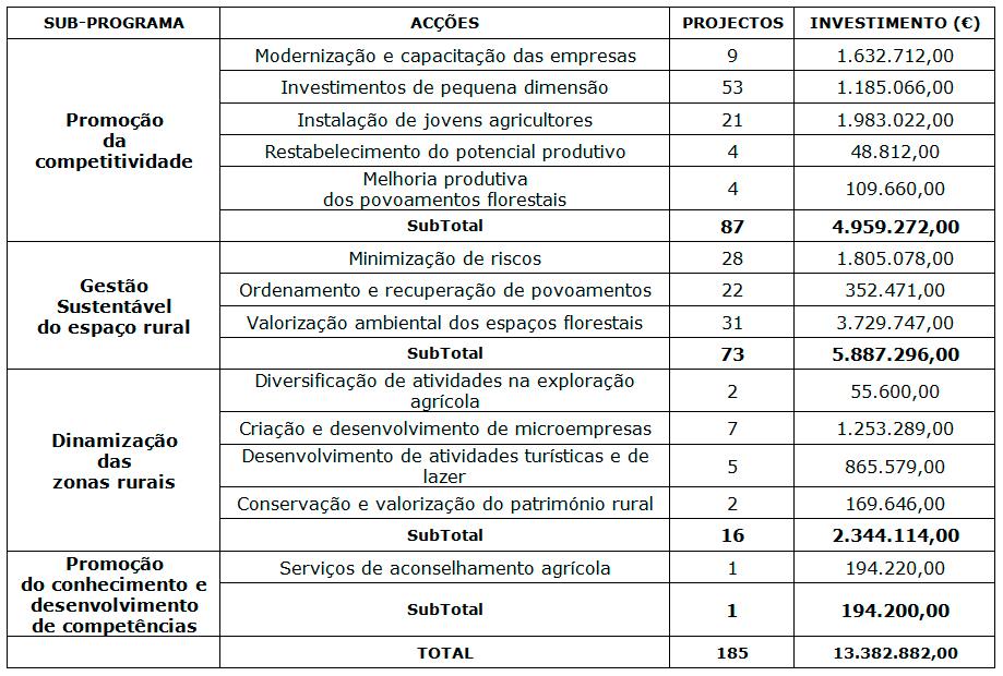 Quadro PRODER - Sabugal - Ramiro Matos - Capeia Arraiana