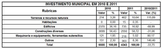 Quadro do Investimento Municipal em 2010 e 2011