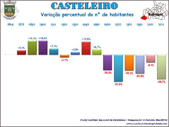 Variação percentual da população do Casteleiro