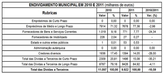 Endividamento do Município do Sabugal em 2010 e 2011 - Capeia Arraiana