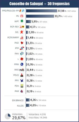 Eleições Europeias 2014 - Sabugal - Capeia Arraiana