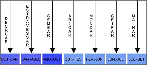 Diagrama de execução das tarefas - Sementeira