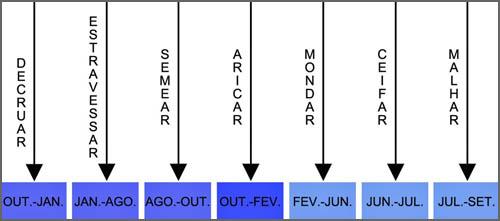 Diagrama de execução das tarefas - aricar