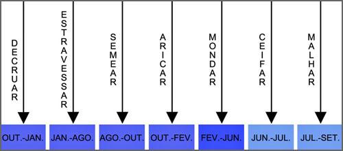 Diagrama de execução das tarefas - mondar