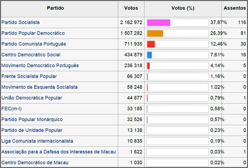 Resultados das eleições e deputados eleitos para a Constituinte