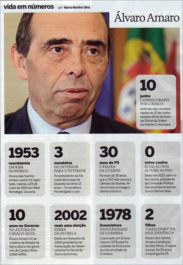 Álvaro Amaro - «Vida em Números» da jornalista Marta Martins Silva no Correio da Manhã
