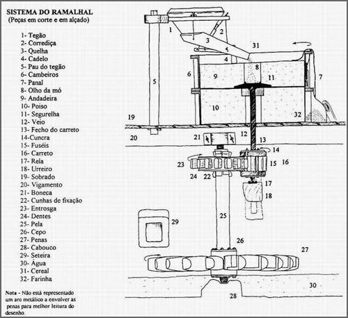 Esquema do mecanismo do moinho