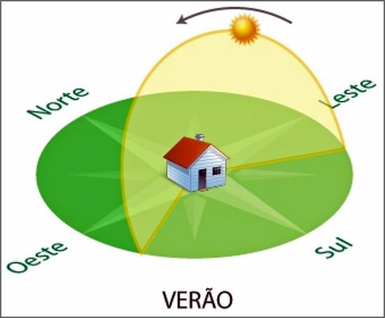 Movimento do sol como o vemos