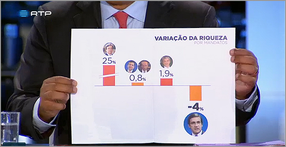 O Gráfico da Noite - Debate Passos Coelho-António Costa - RTP - Capeia Arraiana