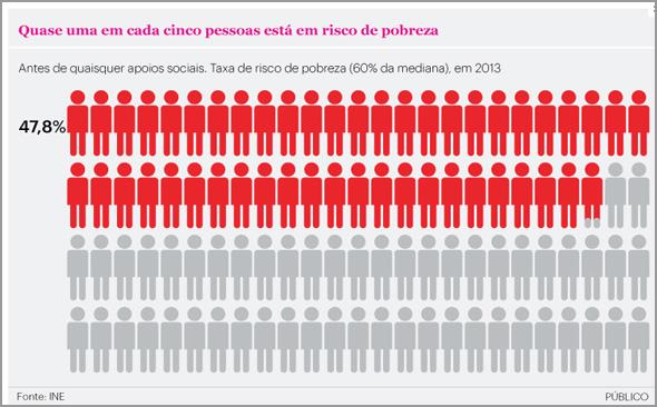 Pobreza em Portugal - Público - Capeia Arraiana