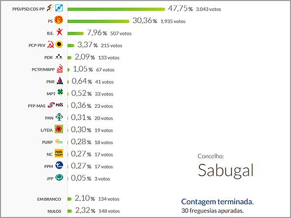 Eleições Legislativas 2015 - Sabugal - Capeia Arraiana