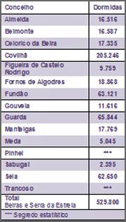 Dormidas na Região Beiras e Serra da Estrela (2014)