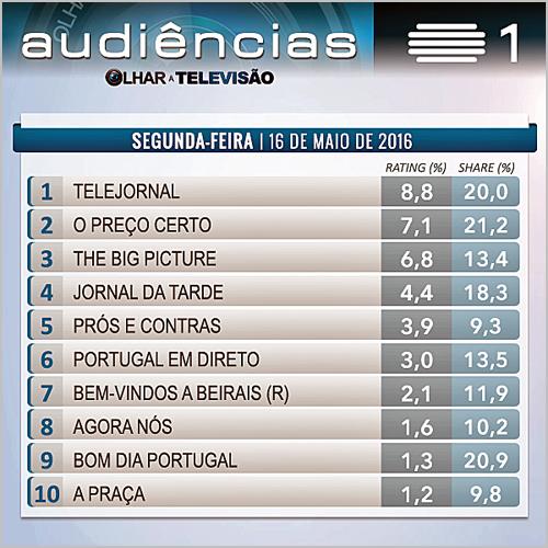 Audiências na Televisão