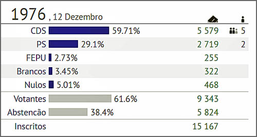 Resultados das Autárquicas de 1976 no concelho do Sabugal