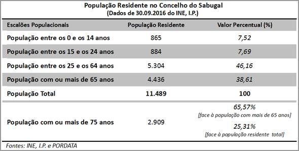 Tabela - César Cruz - Capeia Arraiana