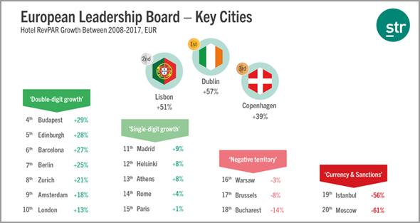 Lisboa está no segundo lugar do pódio com 51% de aumento da ocupação dos hotéis - soviajar - capeia arraiana