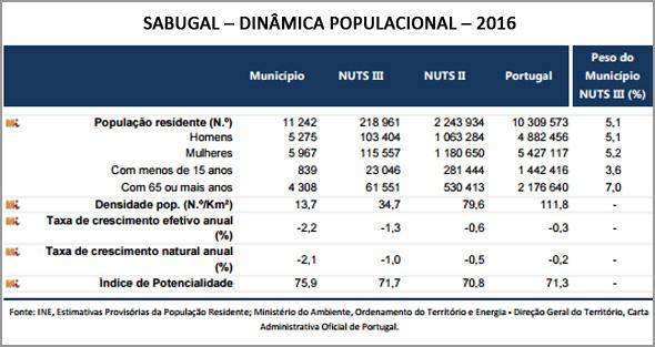 Dinâmica Populacional no concelho do Sabugal em 2016 (Fonte: INE) - Ramiro Matos - Capeia Arraiana