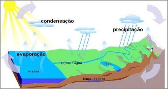 O ciclo natural da água - António José Alçada - Capeia Arraiana