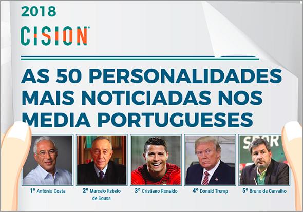 Os mais noticiados em Portugal (Imagem: Cision) - Capeia Arraiana