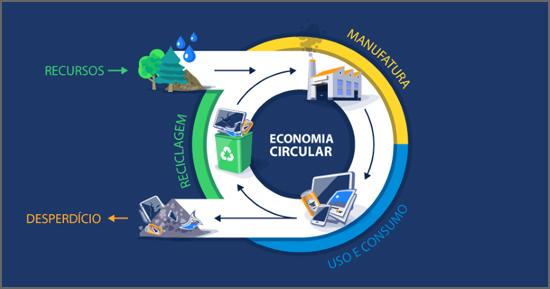 O Fundo Ambiental apoia projectos ligados à Economia Circular