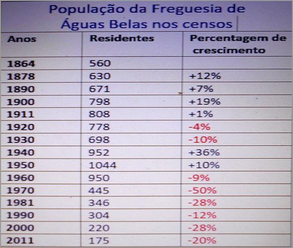 A população da Freguesia de Águas Belas nos censos (Fonte: populacaodesabugal.jimdo.com)