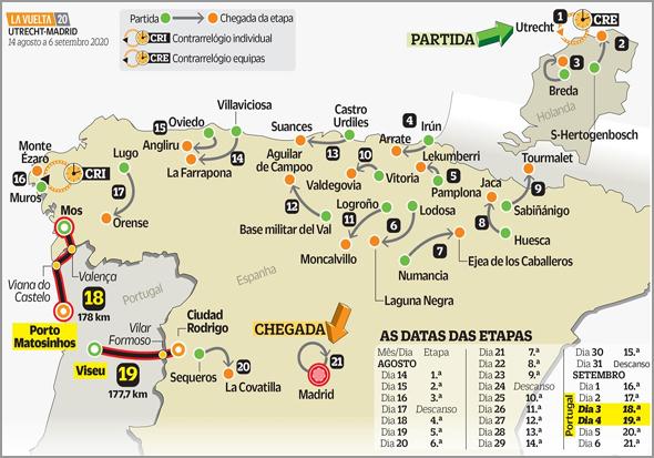 As etapas da Vuelta 2020