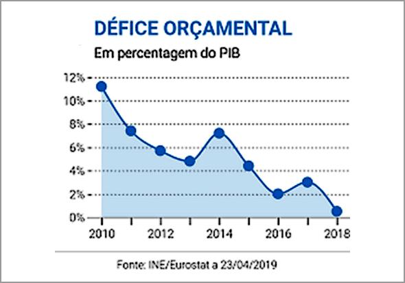 Défice passa de 0,4% do PIB em 2018 para 0,1% em 2019