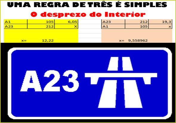 É só fazer as contas: A23 é mais cara que a Auto-Estrada Lisboa-Cascais