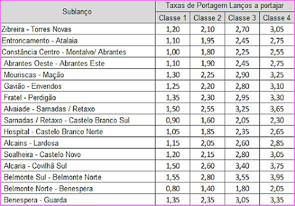 Taxas nos pórticos da A23  - Auto-Estrada da Beira Interior