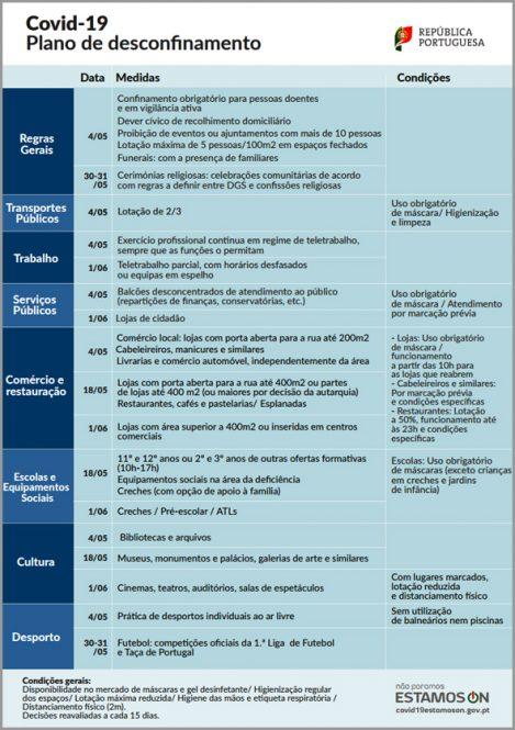 Plano de Desconfinamento por Datas e Sectores de Actividade - Conselho de Ministros de 30 de Abril de 2020