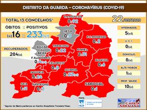 Distrito da Guarda - Coronavírus (Covid)