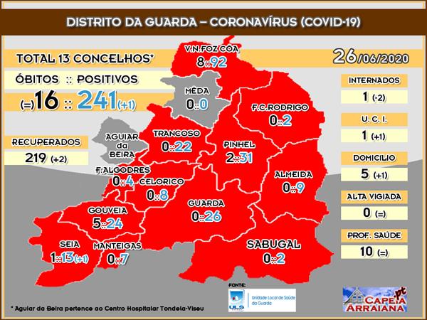 Quadro Coronavírus Distrito Guarda - 26.06.2020