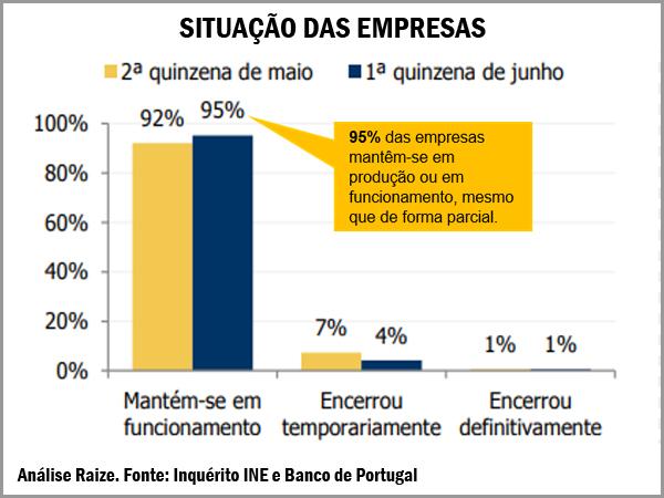 Situação das empresas em Portugal