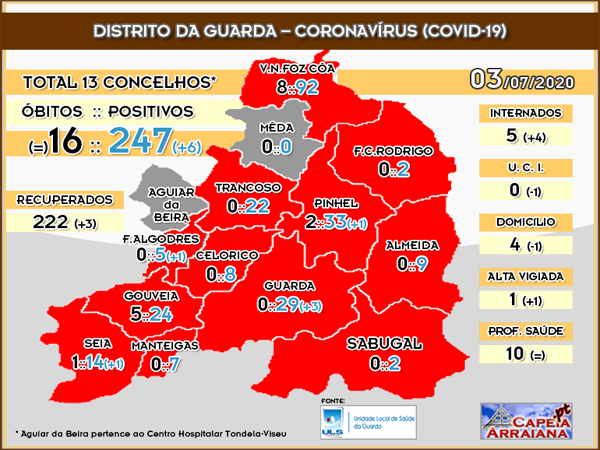 Quadro Coronavírus Distrito Guarda - 03.07.2020
