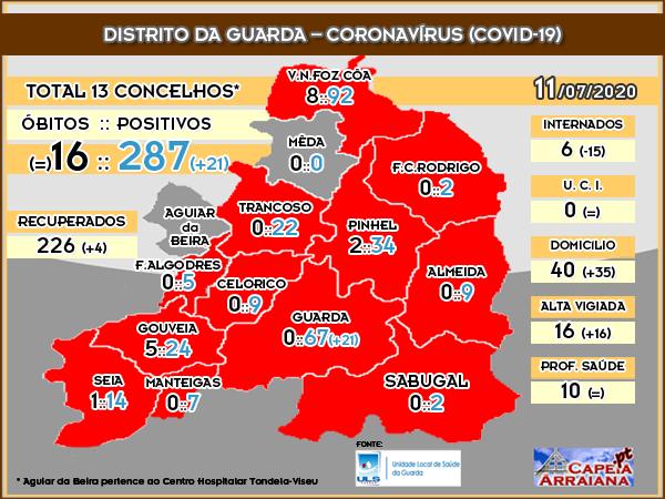 Quadro Coronavírus Distrito Guarda - 11.07.2020