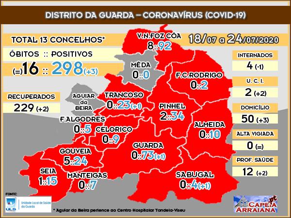 Quadro Coronavírus Distrito Guarda - 24.07.2020