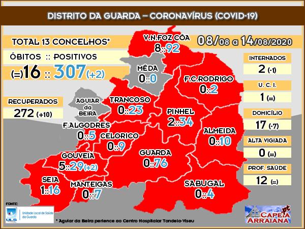 Quadro do Coronavírus no Distrito da Guarda – Semana de 01.08 a 14.08.2020