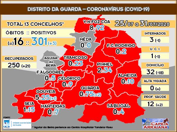 Quadro do Coronavírus no Distrito da Guarda – Semana de 25.07 a 31.07.2020