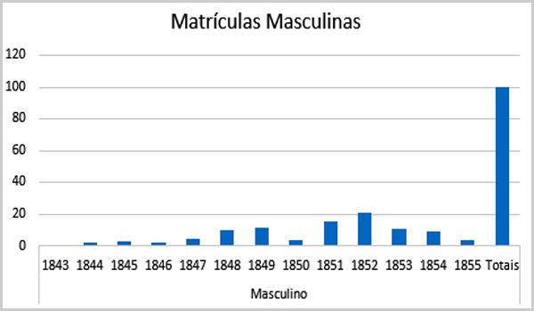 Matrículas Masculinas – Roda dos Expostos de Sortelha