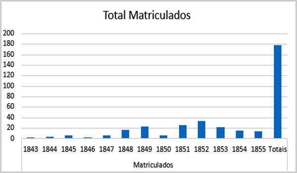 Total das Matrículas – Roda dos Expostos de Sortelha