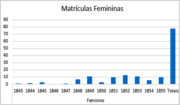 Matrículas Femininas – Roda dos Expostos de Sortelha