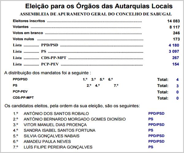 Quadro das Eleições Autárquicas de 2017 no concelho do Sabugal